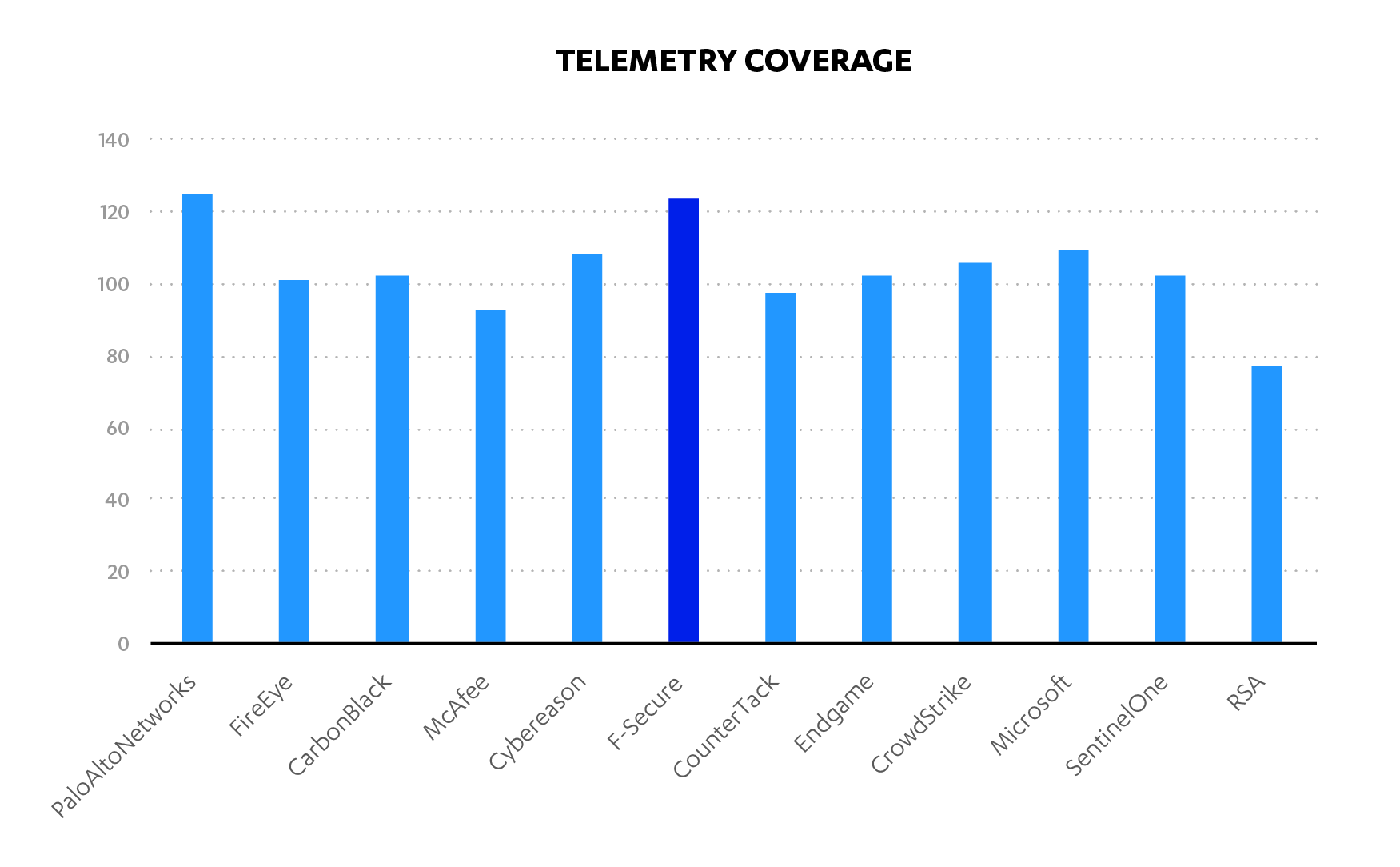 Telemetry coverage mitre F-Secure