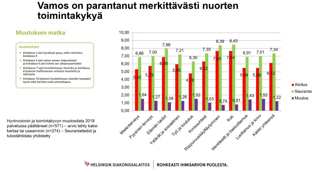 Nuorten toimintakyvyssä tapahtuneet muutokset vuonna 2018 (Vamos ja työllisyys tilastot 2018)