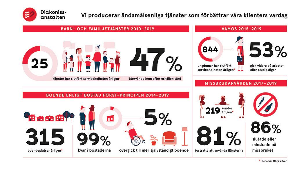 Infograafi Diakonissalaitoksen palveluiden vaikuttavuudesta vuonna 2019 SV