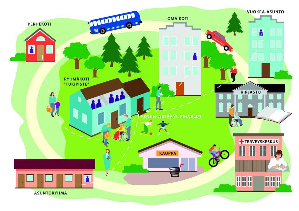 Grafiikkakuva asuinympäristöstä, jossa on esiteltynä kehitysvammaisten asumisen palvelut ja tukimuodot. Kuvassa on eriteltynä perhekoti, oma koti, vuokra-asunto sekä asuntoryhmä. Ympäristössä näkyvät myös bussi, kirjasto, kauppa sekä terveyskeskus.