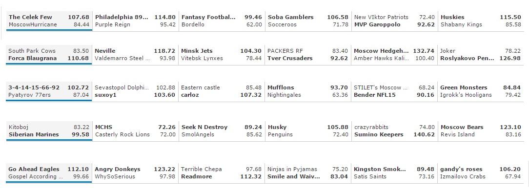 F&G Week 6 results