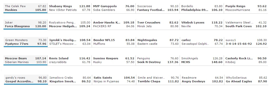 F&G Week 12 Results