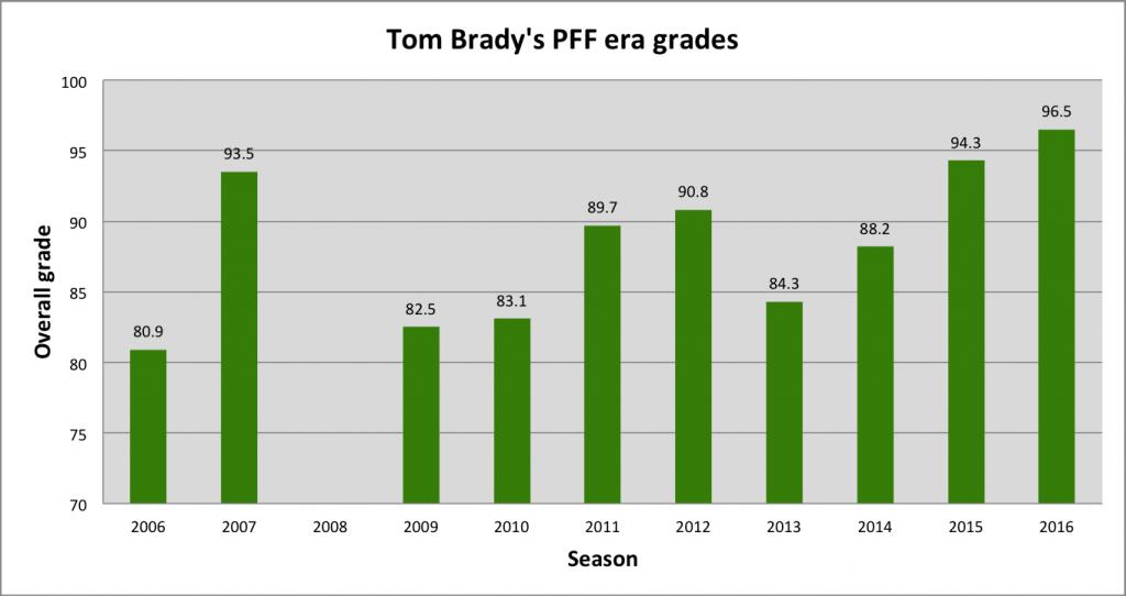 tom-bradys-season-grades-wide