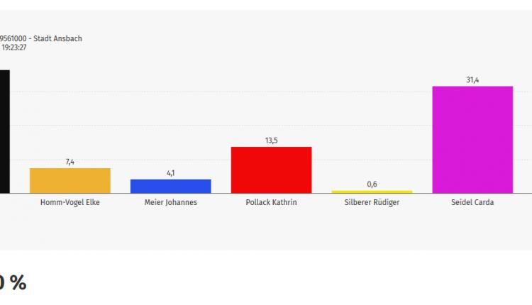 Stichwahl Ansbach 2021
