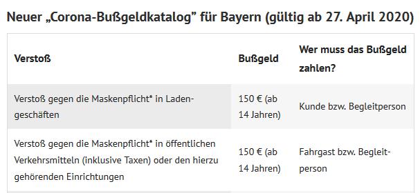 Bußgeldkatalog Bayern Corona