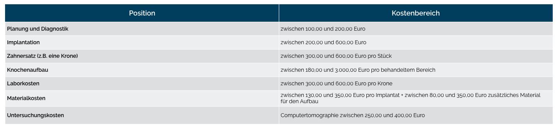Tabelle: Kosten für Zahnimplantate