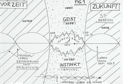 Fischli Peter, Folder. Ordnung und Reinlichkeit