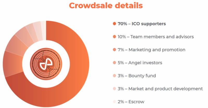 Robotina ICO crowdsale analysis