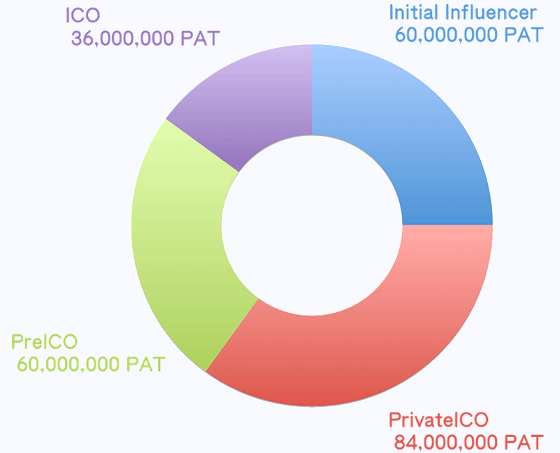 Patron crowdsale