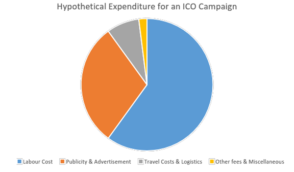 expenditure for an ico campaign