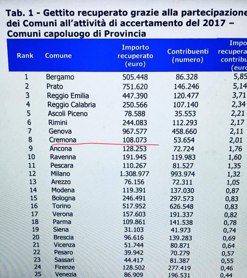 Lotta all'evasione, siamo ottavi in Italia tra i capoluoghi. Equità e pagare tutti per pagare meno!