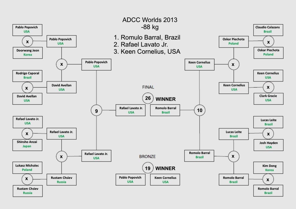 ADCC2013-risultati