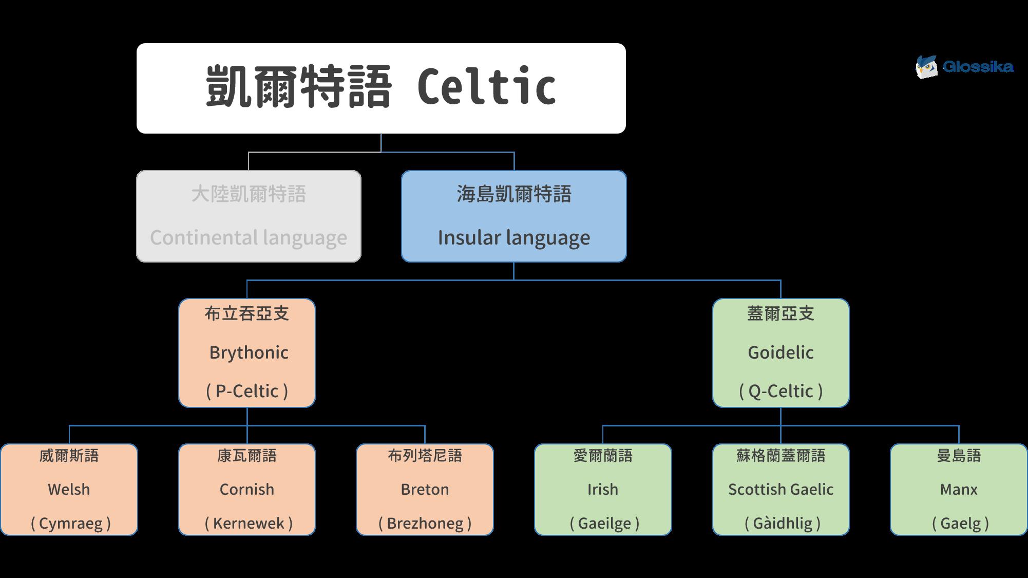 celtic-branch-3
