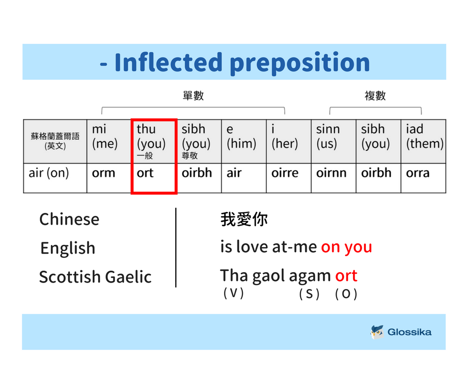 inflected-preposition