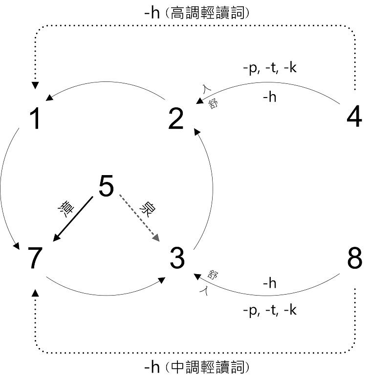 ToneSandhi_Taiwanese_PNG
