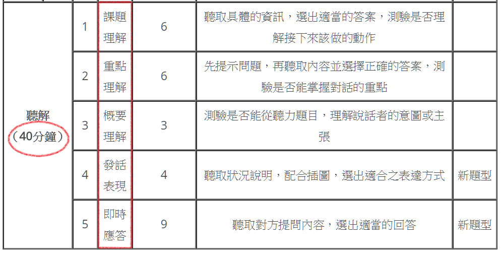 N3 listening categories