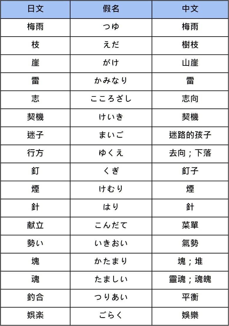 N2 vocabularies noun