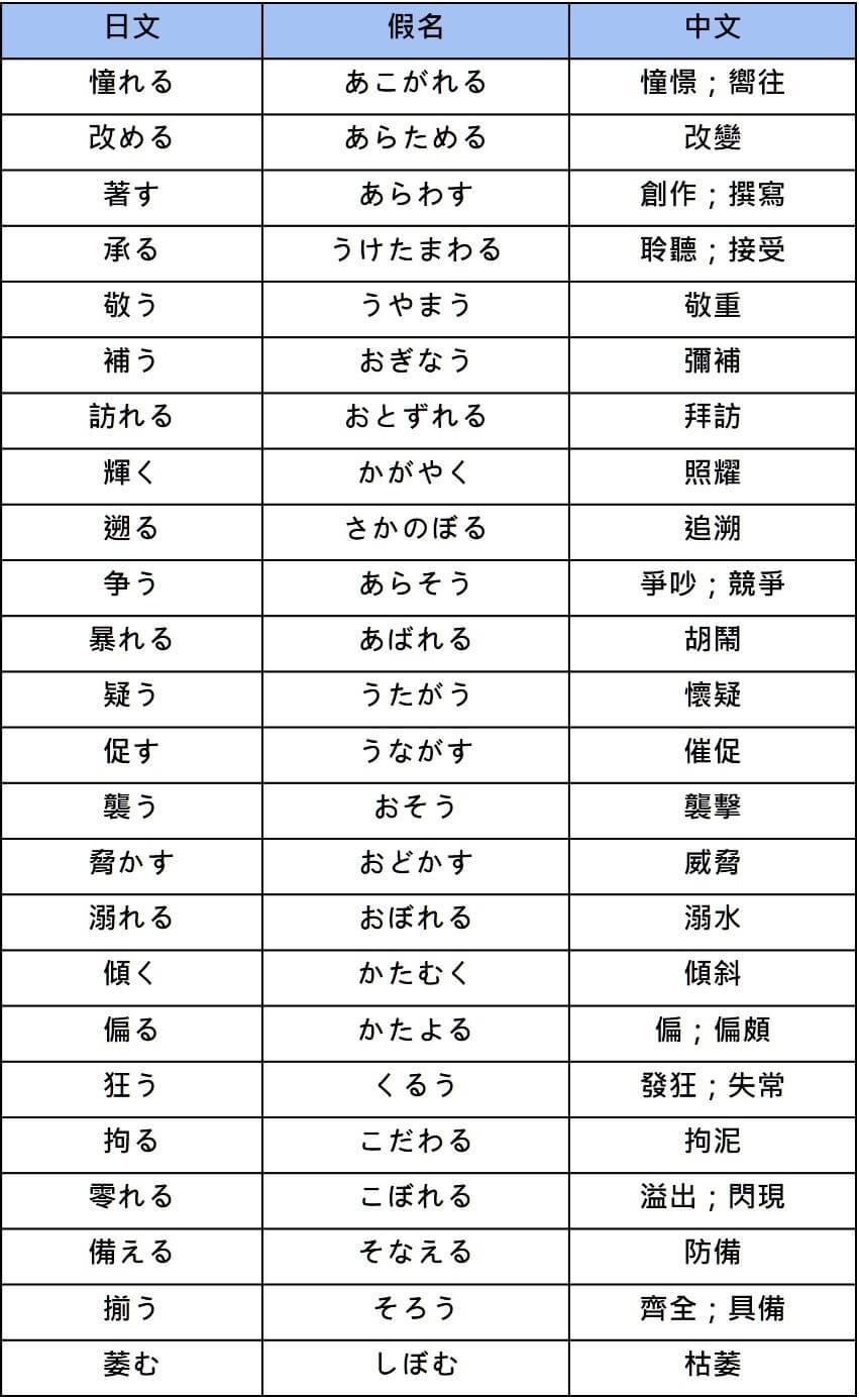 N2 vocabularies verb