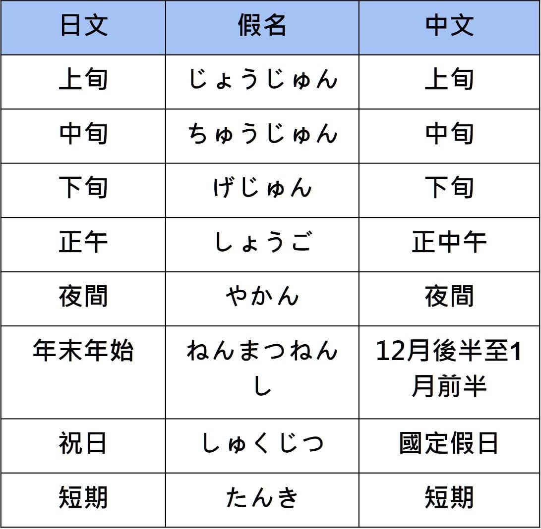 N3 vocabularies time