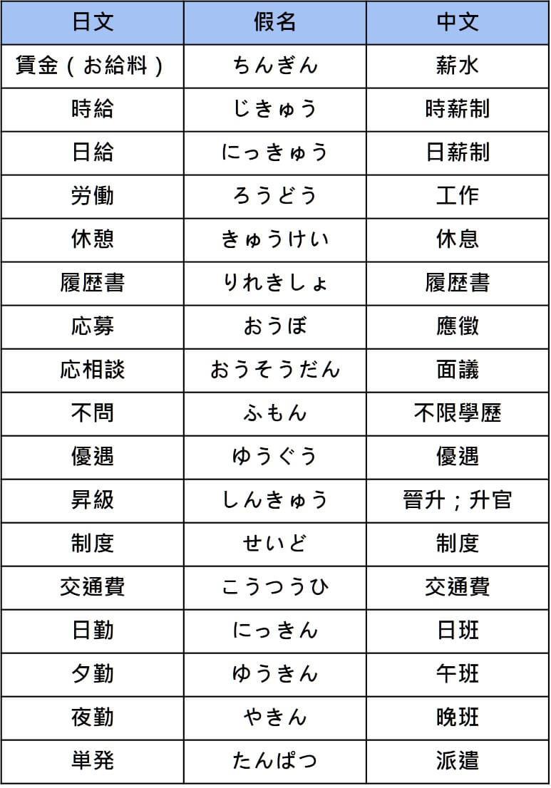 N3 vocabularies work