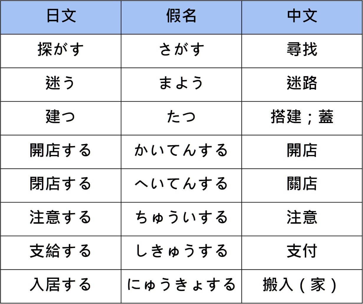 N3 vocabularies verb