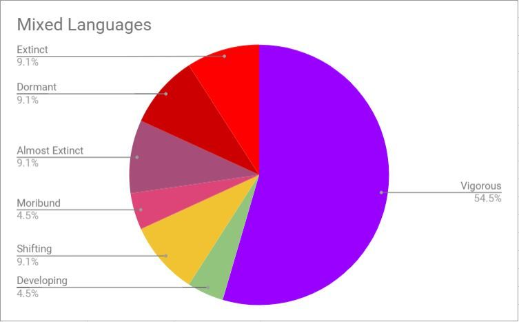 2018 Language Vitality of Mixed languages
