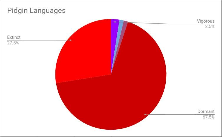 At What Rate are Languages Dying? | The Glossika Blog