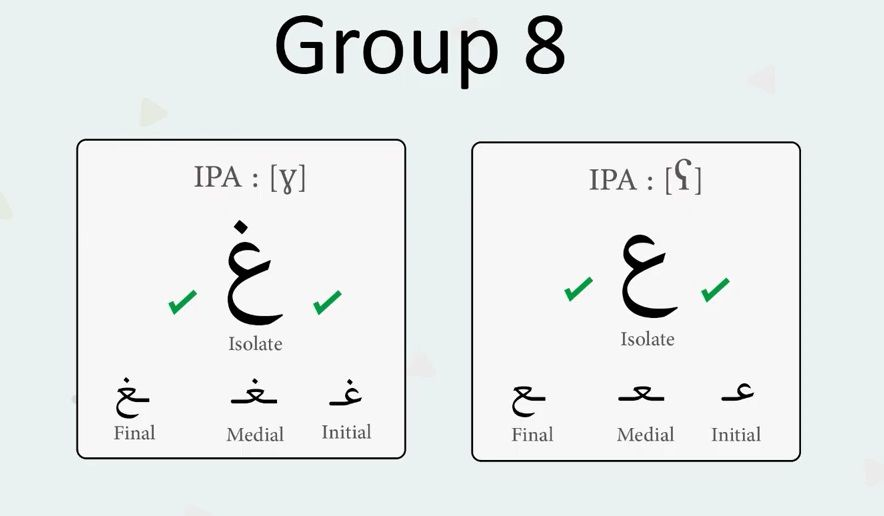 How to Write and Pronounce Arabic Alphabet