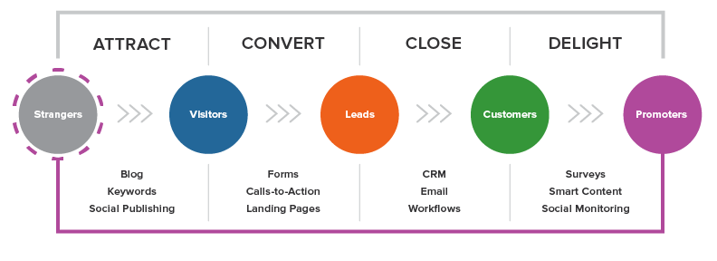 lifecycle-Phase eines Leads