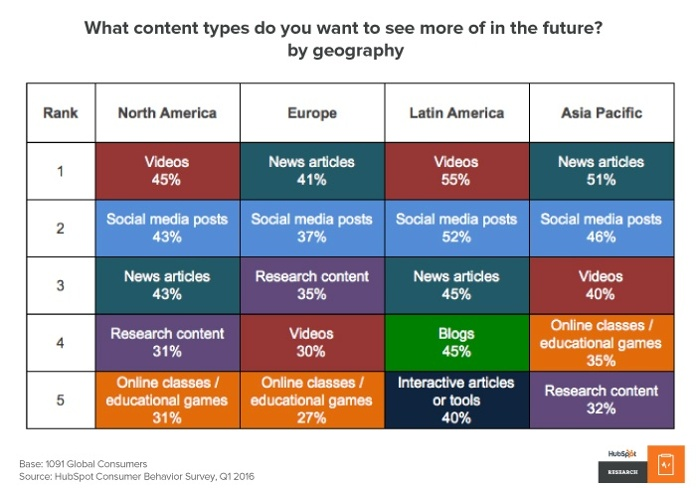 Hubspot research - Content People want to see in the future