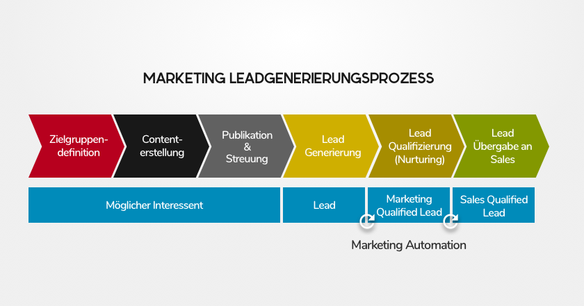 Leadgenerierungsprozess marketing