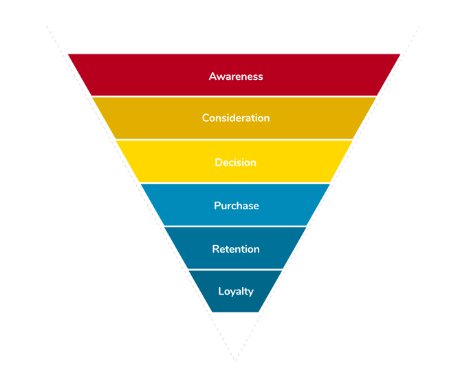 Lead Funnel Customer Journey