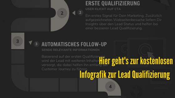 Infografik zur Lead Qualifizierung