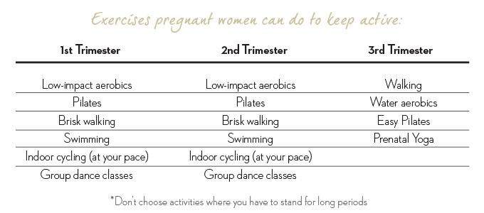 pregnancy exercise timetable