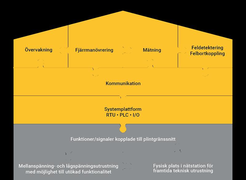 Nätautomation – enkel uppgradering av funktionalitet