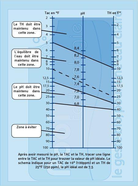 Equilibre de l'eau - Balance de Taylor