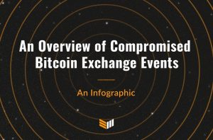 Infographic: An Overview of Compromised Bitcoin Exchange Events