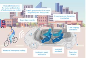 Veiligheidssystemen op nieuwe auto's in 2022