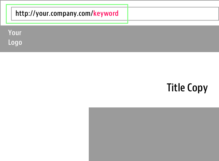 Simplify your keyword in your URL