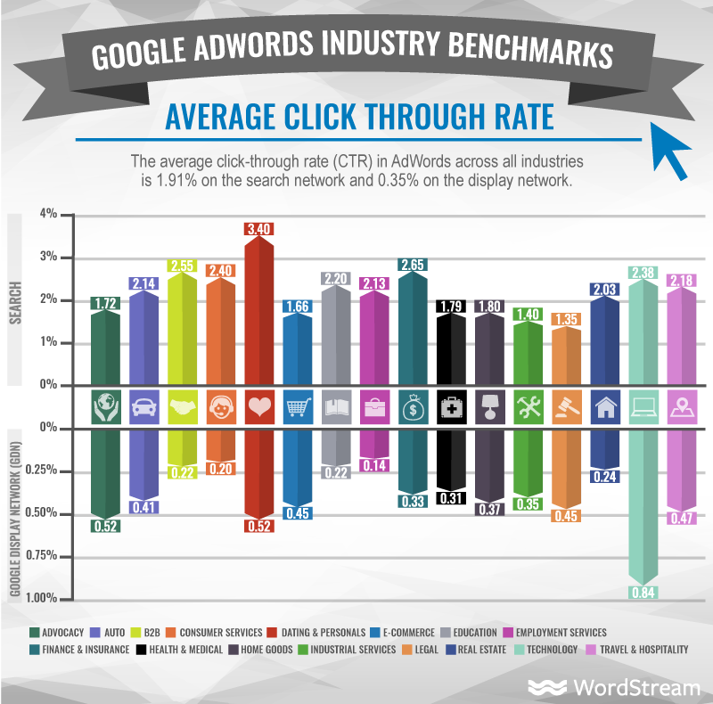 Google Adwords Industry benchmark