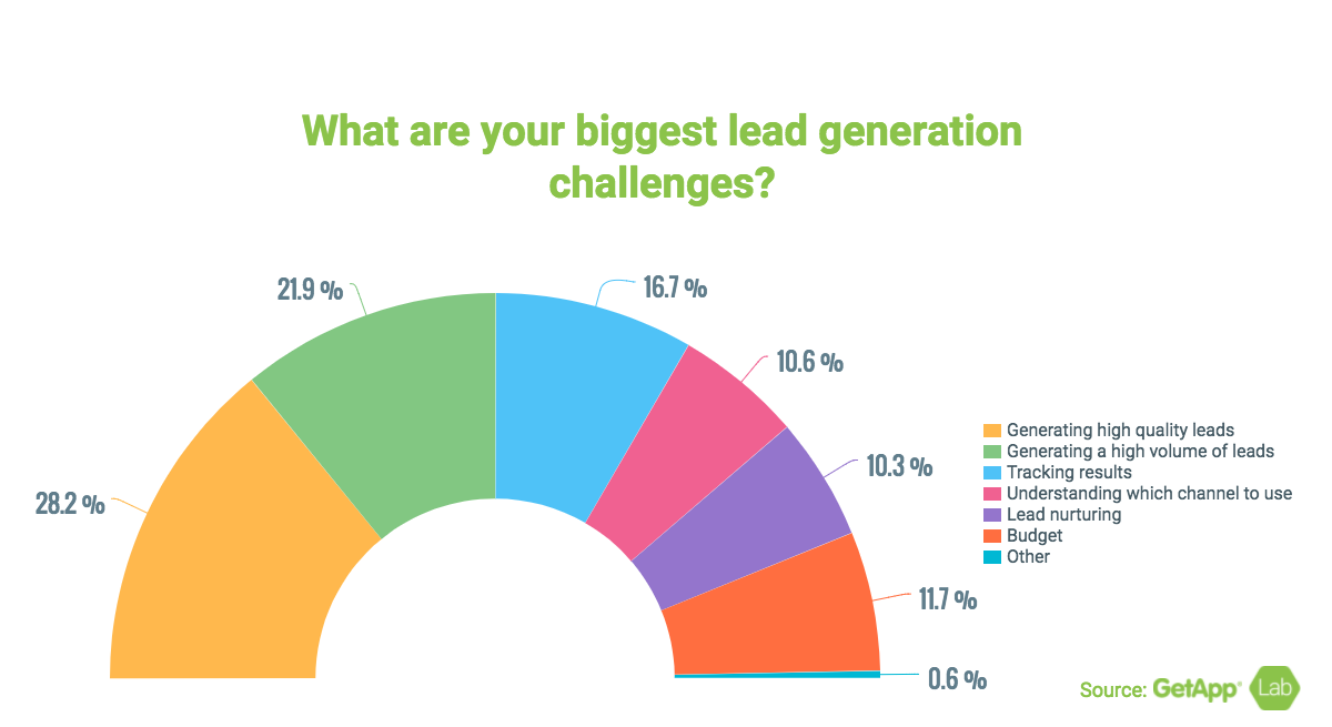 What are your biggest lead generation challenges?