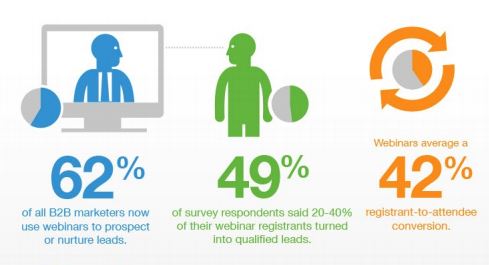 Survey on the effectiveness of Webinars for Lead Generation
