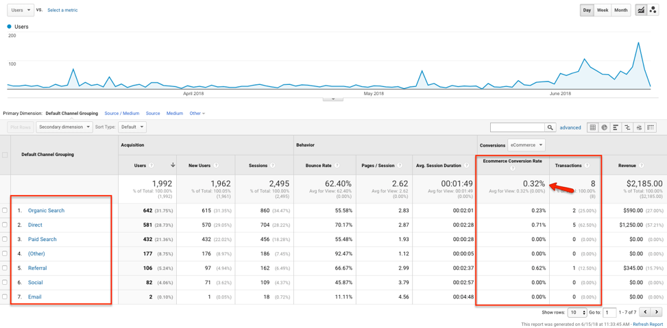 How to View Conversions in Google Analytics