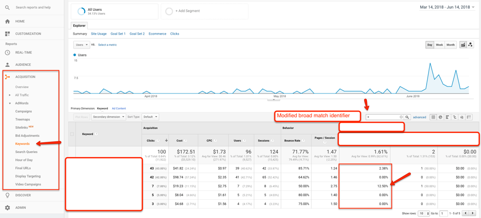 Viewing the Performance of Keywords in Google Analytics