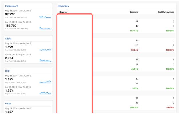 Measuring AdWords Performance in Google AdWords