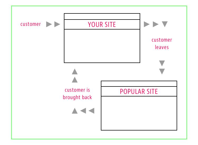 Customer Retargeting Ads - Customer Retention Strategy