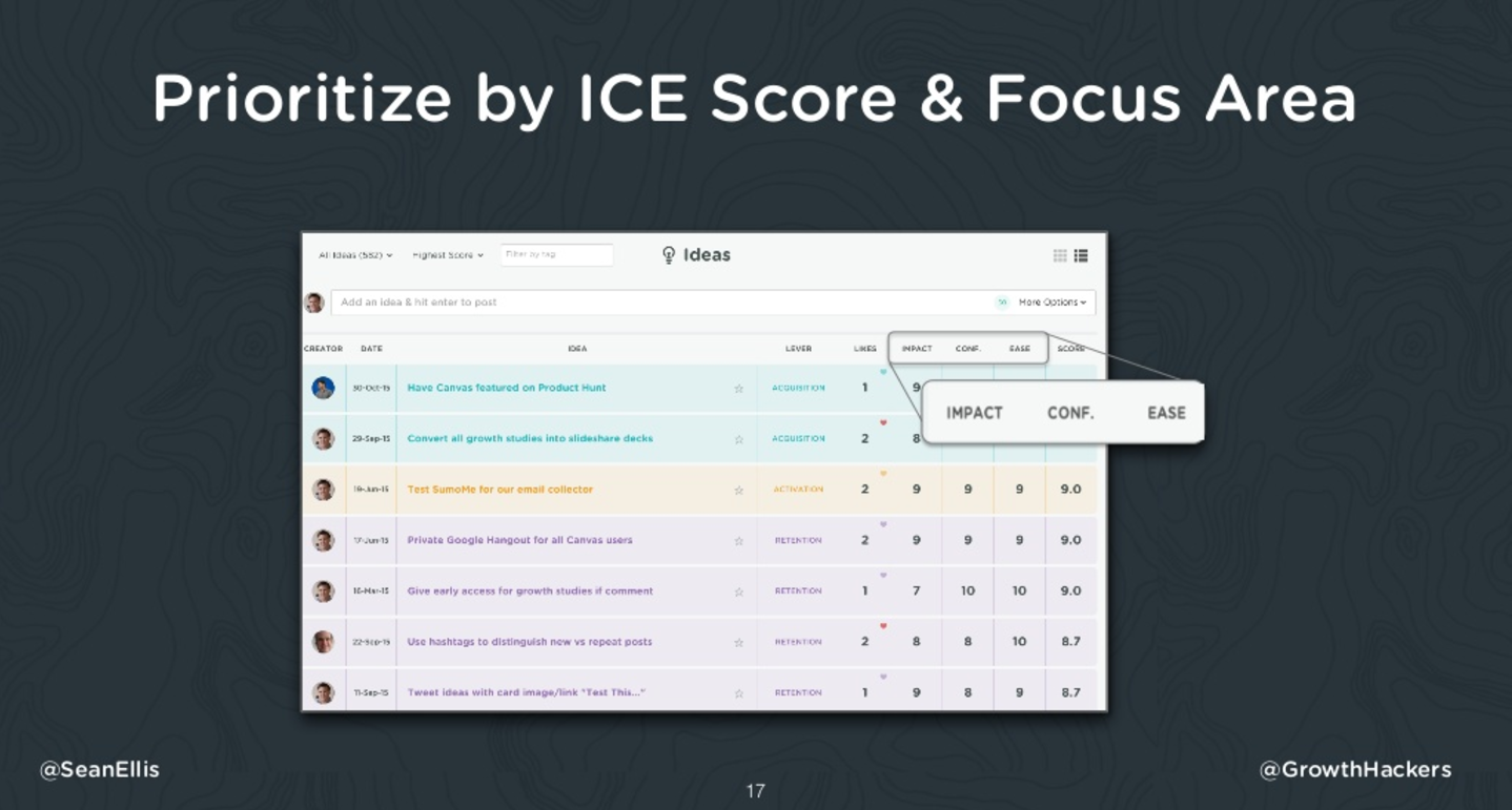 prioritize by ice score seanellis