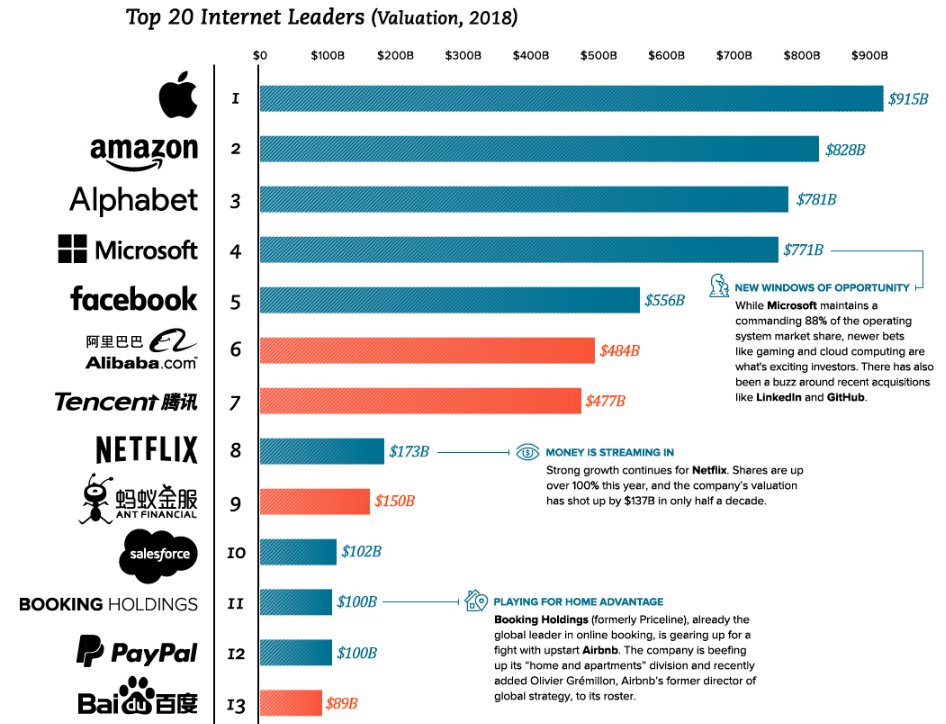 top 20 internet leaders