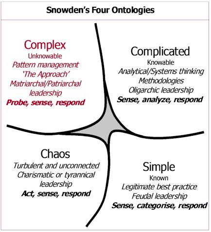 snowdens four ontologies