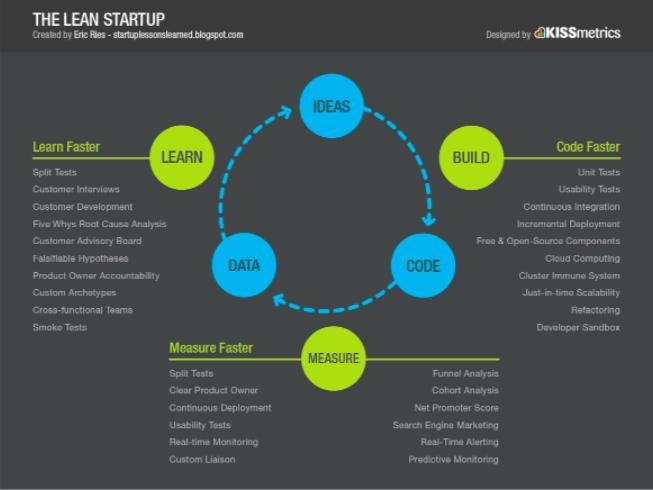 lean startup process kissmetrics